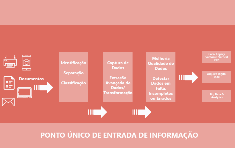 A Documática implementa duas plataformas, Kofax TotalAgility e Kofax Capture e Transformation, as quais genericamente têm as seguintes funcionalidades.
