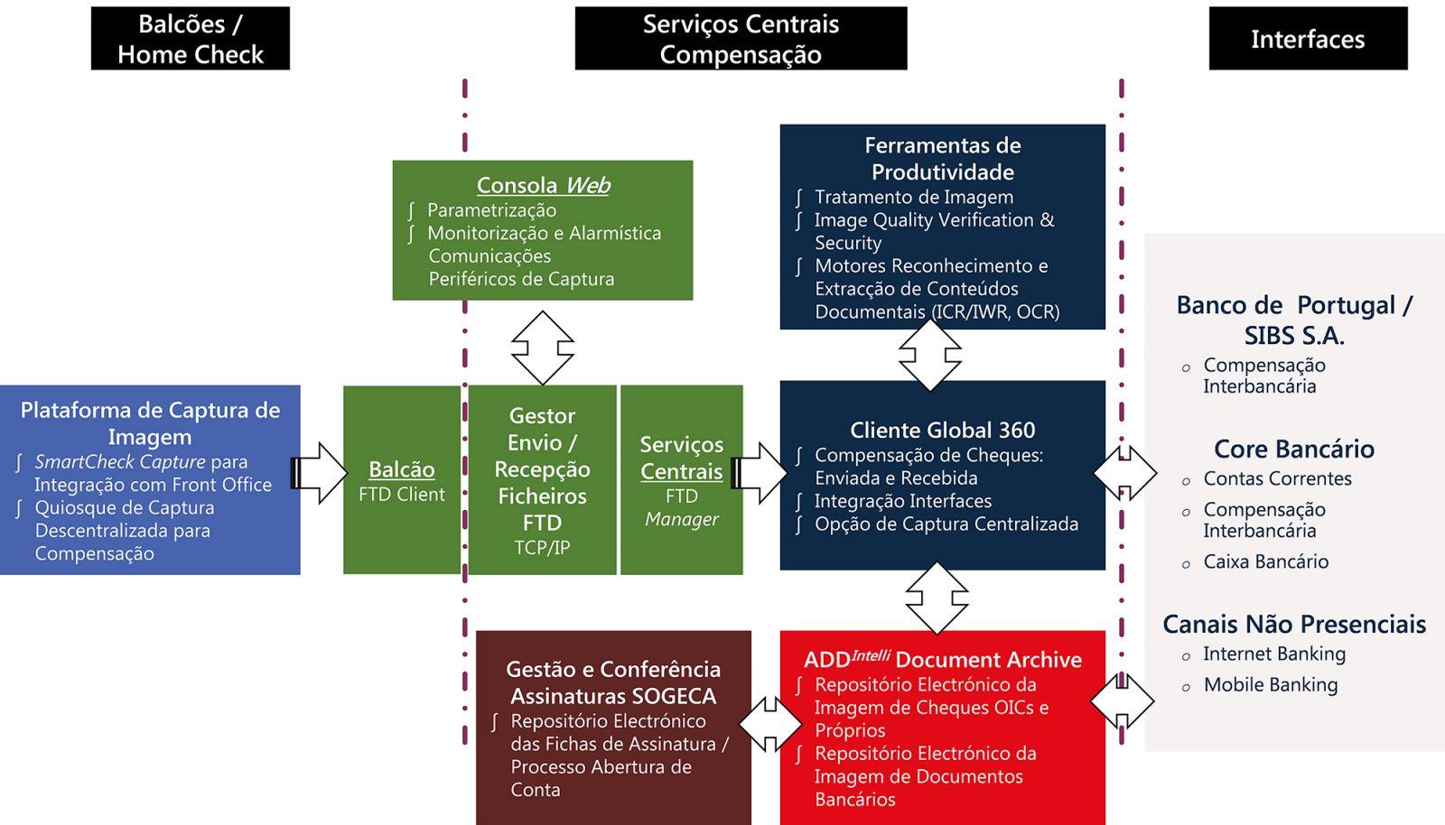 Plataforma integrada de captura e gestão de informação da Documática.