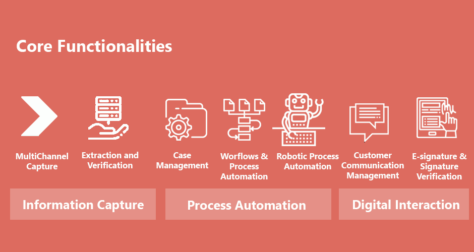 The core functionalities of Kofax Platforms.