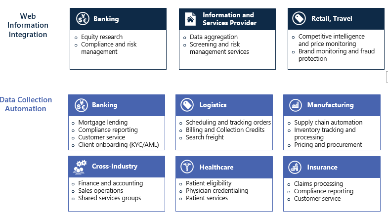 Robotic Process Automation applications areas.